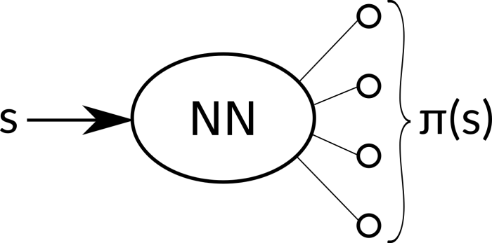 Neural network as a policy